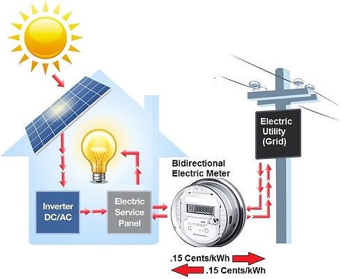 Net Metering energy flow graphic