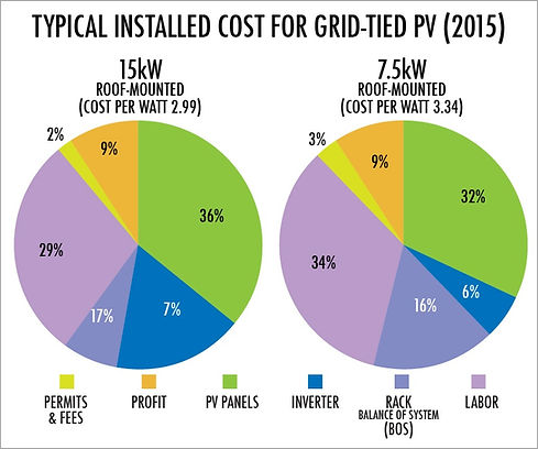 Typical Solar Panel Installation Costs