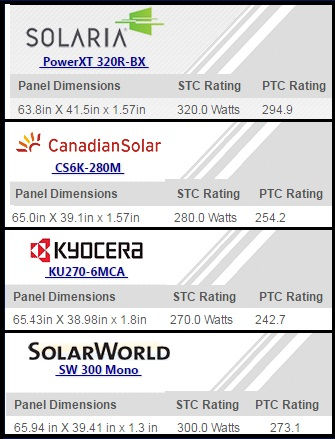 Solar Panel STC & PTC Rating Examples