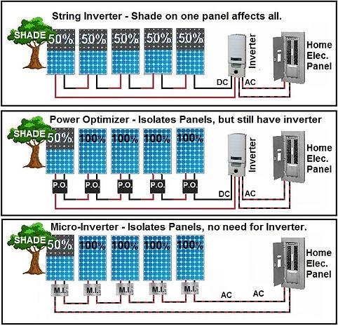 Solar Panel String, Optimizer, Micro Inverter Graphic