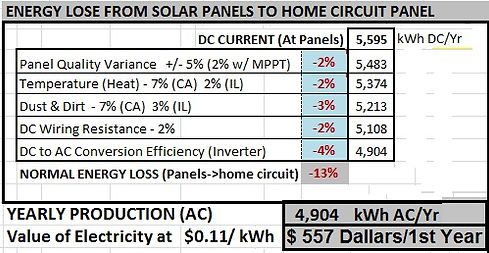 Solar Panel Annual Production Calc