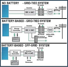 Solar Panel Utility Interaction Graphic