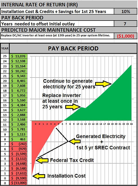 Graph showing Solar Panel Payback Period.
