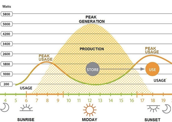 Solar Panel Energy Flow to Grid Graphic
