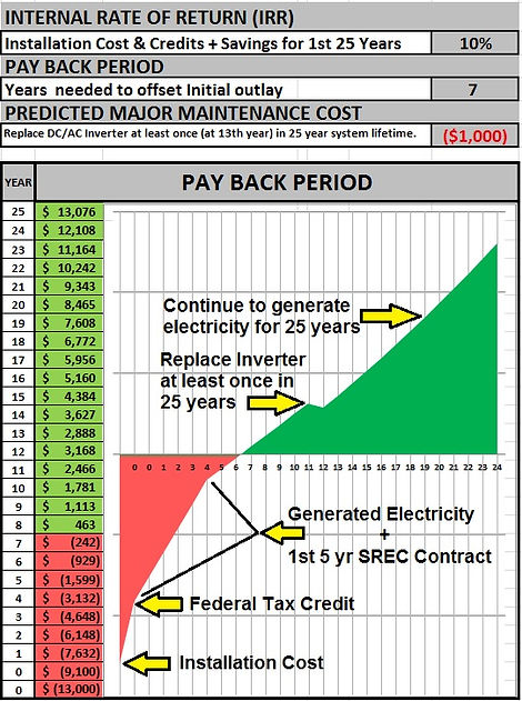 Graph showing solar panel payback period