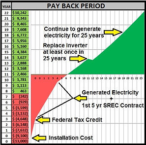 Solar Panel Payback Period Graphic