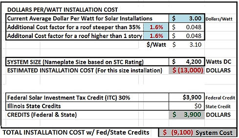 Solar Panel Total Installation cost with Incentives