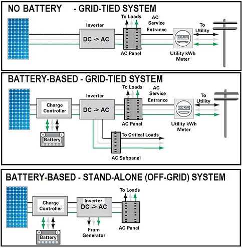 Solar Panel Grid Connection Types