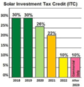 Solar Investment Tax Credit (ITC) Timeline