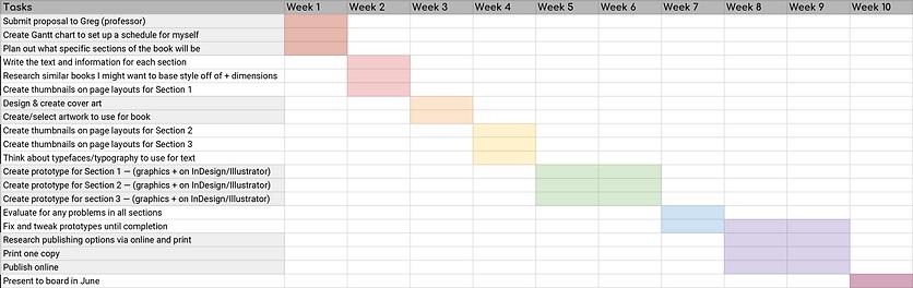 Design Book Gantt Chart.png