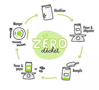 Zéro-déchets