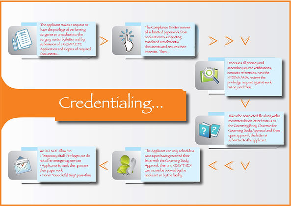 The Compliance Doctor's process flow for physician credentialing.