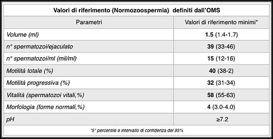 tabella-spermio.png
