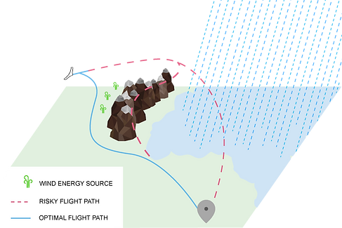 Notos In-Flight Intelligence Module