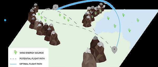 Notos Mission Planning Module