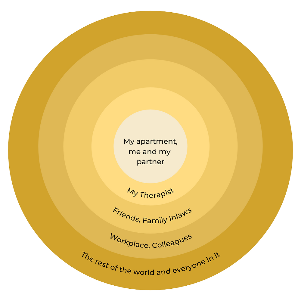 Concentric circles in varying shades of gold and yellow go from darkest on the outside to lightest on the inside. Inside each circle are words that represent a group of people or a place. The least safe to the writer is in the most external circle, with the safest group in the innermost circle. In order from innermost circle to the outermost circle, the words read: My apartment, me and my partner. My Therapist Friends/Family, In-laws. Workplace, Colleagues. The rest of the world and everyone in it.