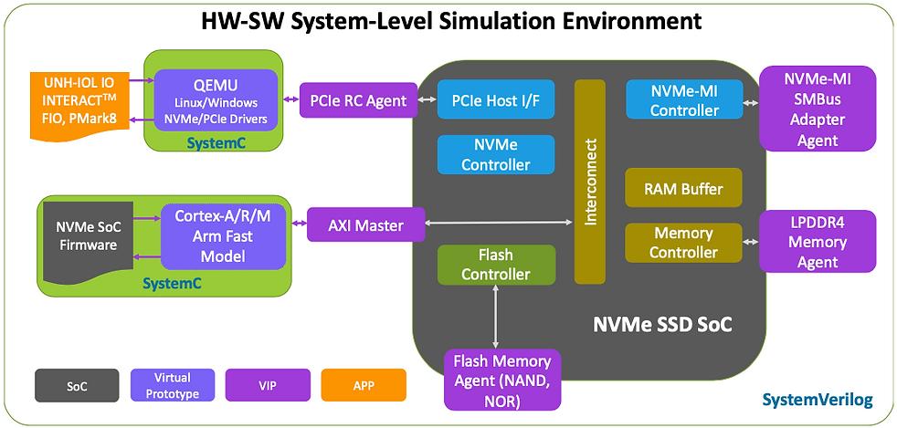 HW-SW System-Level Simulation Environmen