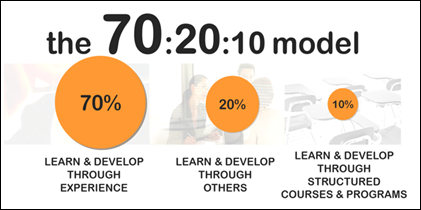 How to implement 70/20/10 Learning