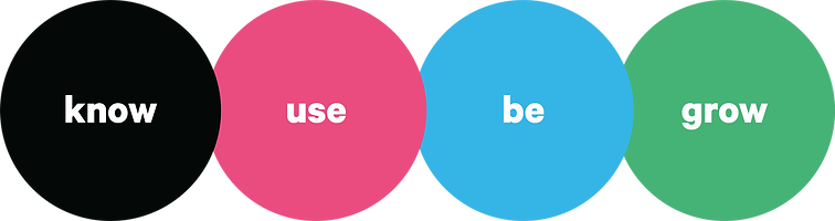 Four Circles in a row starting with a black circle with the word 'Know' inside, a pink circle with 'use' inside, blue circle with 'be' inside, green circle with 'grow' inside.