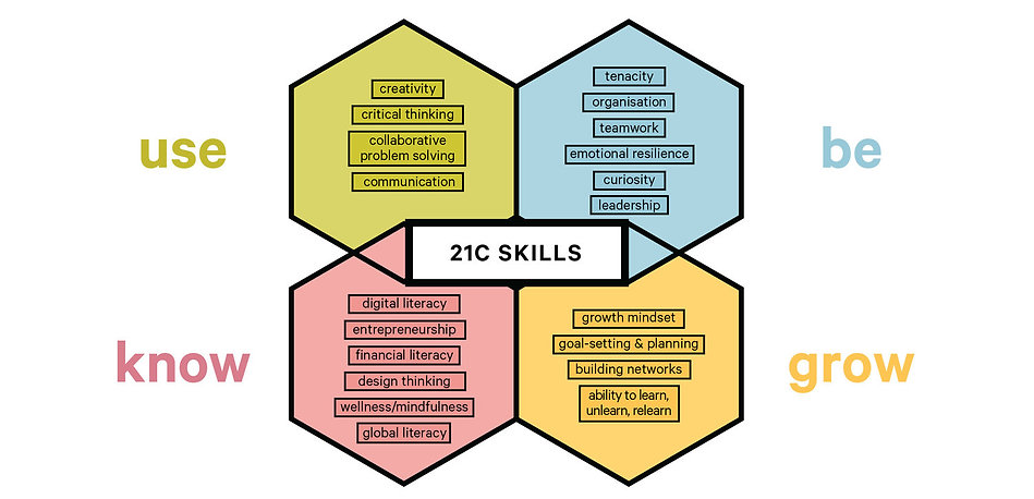 Four hexagon shapes with words inside. Each box is labelled either 'Use', 'Be', 'Know', 'Grow' and 21C Skills in the middle of each. The colours are green, pink, blue and yellow.