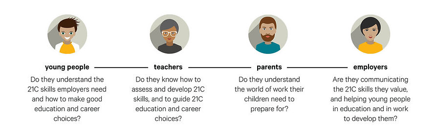 Four personas each with an icon representing young people, teachers, parents and employers. Each category has a blurb underneath it explaing who the critical audiences are for 21st Century Skills