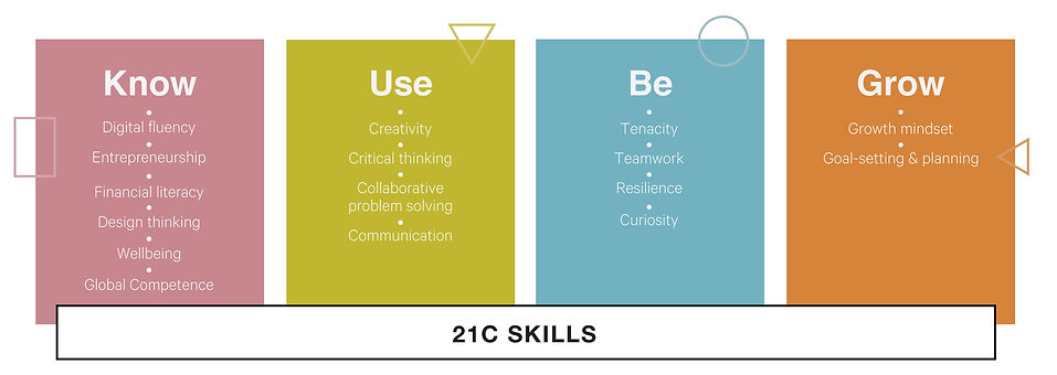 21C-Skills-Lab---Diagram-New.jpg
