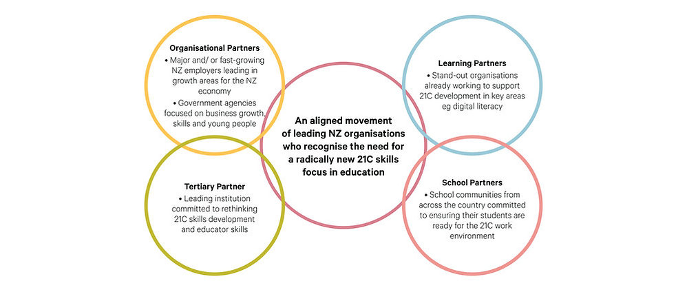 One big circle in the middle with four circles, two on the left and two on the right. Each circle has a blurb inside with the titles Organisational Partners, Tertiary Partner, Learning Partners and school partners.