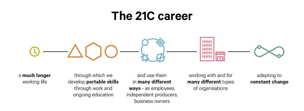 Linear diagram of the 21C Career including icons of a clock, buildings, infinity symbol, triangle, heaxgon and circle. Each step is highlighted with a small blurb