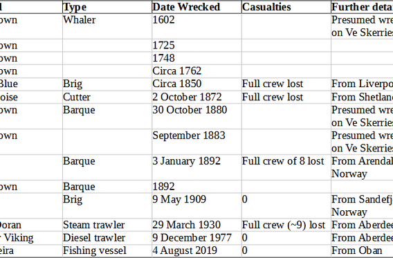 shipwreck table.png