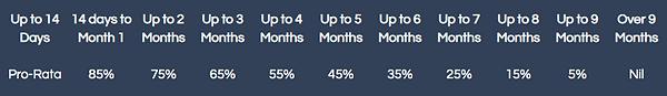 SP Rates DC Website.png