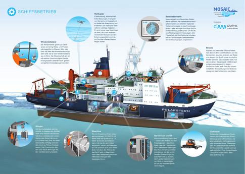 Schiffsbetrieb