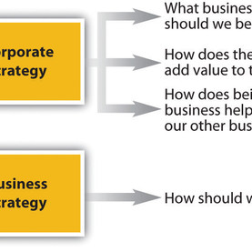 How many Business Strategies can a Corporation Have?