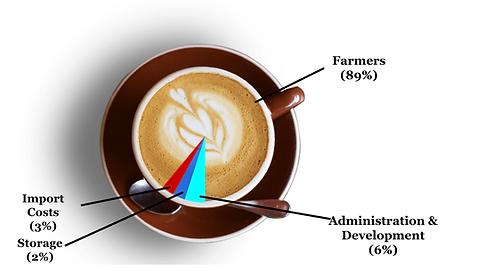 CoffeeDistributionEspresso.png