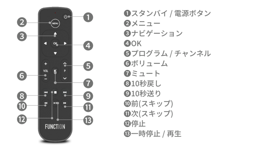 Apple TV Remote.png
