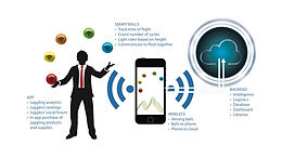 How to Leverage Connected, Smart Devices for New Applications