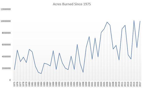 Acresburnedsince1975.JPG