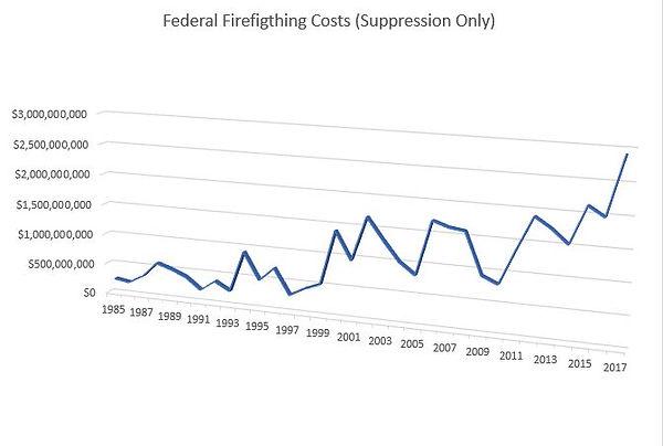 FederalFirefightingCosts.JPG