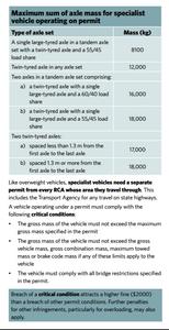 NZTA Factsheet 13h axle mass limits