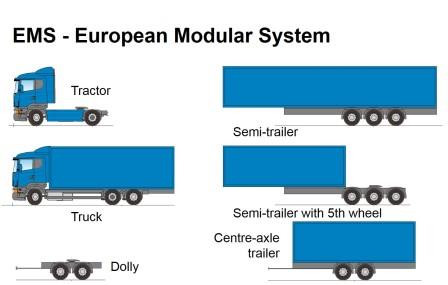 EMS European Modular System