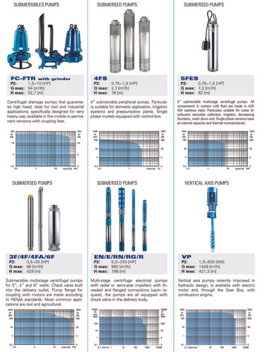 Foras-Pentax submersible wells pumps