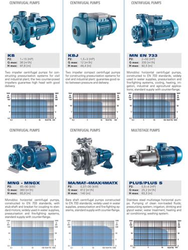 Foras-Pentax centrifugal electric pumps