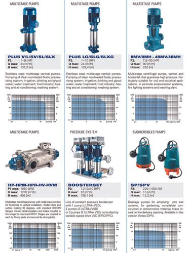Foras-Pentax multistage pumps pressure s
