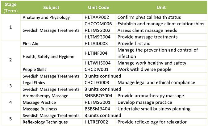 Course Structure (CIV Massage Therapy).P