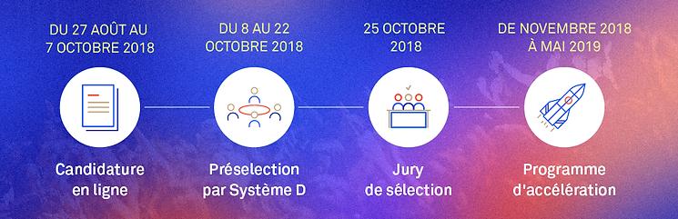 Appel à projets processus de sélection innovation démocratique Système D