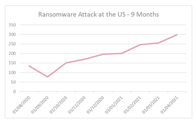 DarkSide Ransomware Cyber Attack Forced-