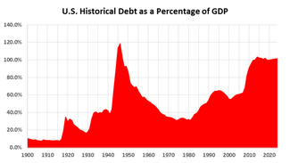 When Wall Street Says Don't Worry About the National Debt, You Know it is Time to Worry.