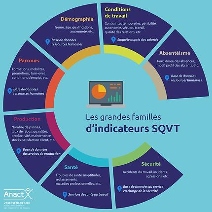 Indicaeurs QVT