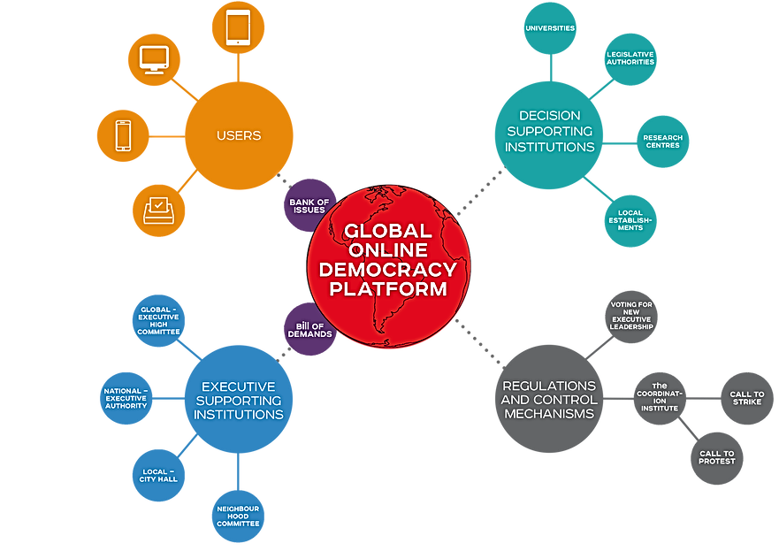 Global online democracy | Institutions