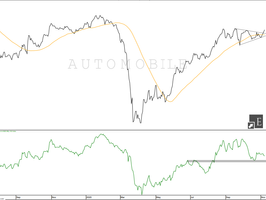 Automobile Sector: Nifty 500