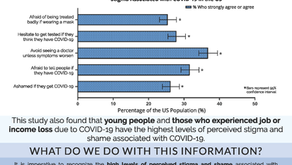 Research Brief: High Levels of Stigma and Shame Associated with COVID-19